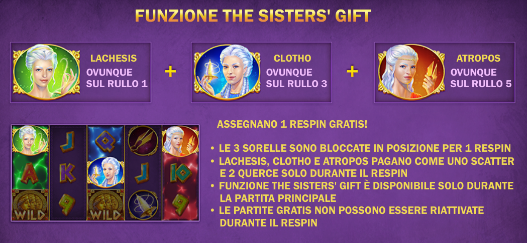 Age of the Gods Fate Sisters Slot Machine   funzione del Bonus