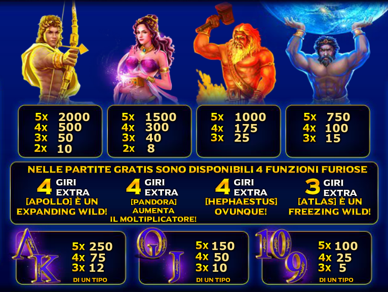 Age Of The Gods Furious 4 Slot Machine Gratis Simboli