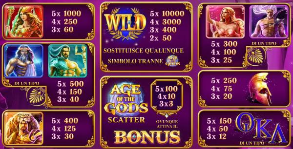 Age of the Gods Slot tutti Simboli