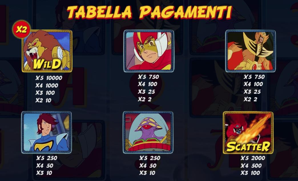 Daltanious Slot Tabella Di Pragamento