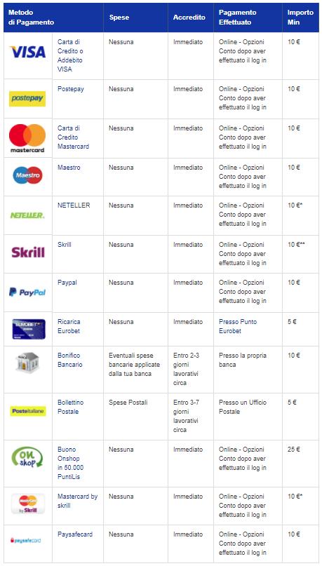 Eurobet Casino Metodi di pagamento