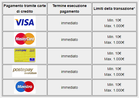 NetBet Casino Metodi di pagamento
