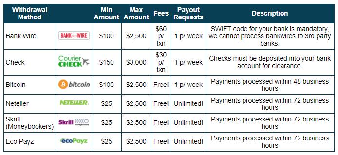 Sloto Cash Casino Metodi di pagamento 2