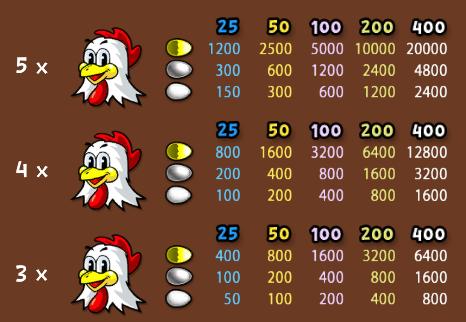 Tabella Pragamento Bonus Fowl Play Gold